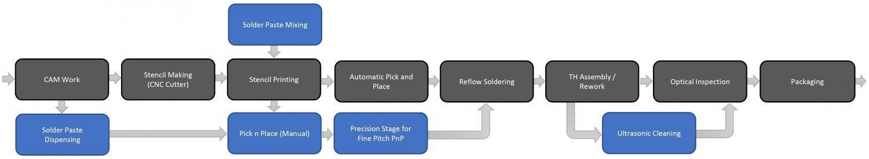 PCBA Process Flow
