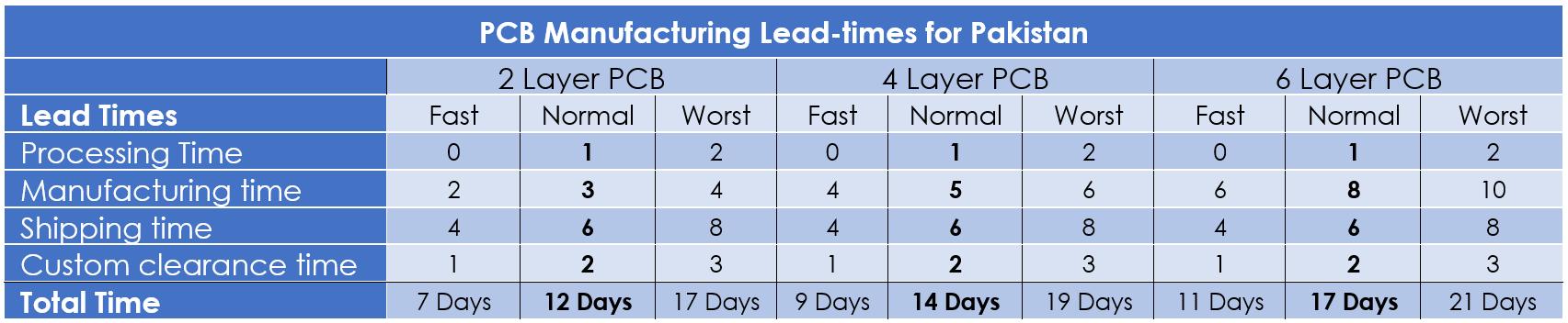 PCB Lead Times
