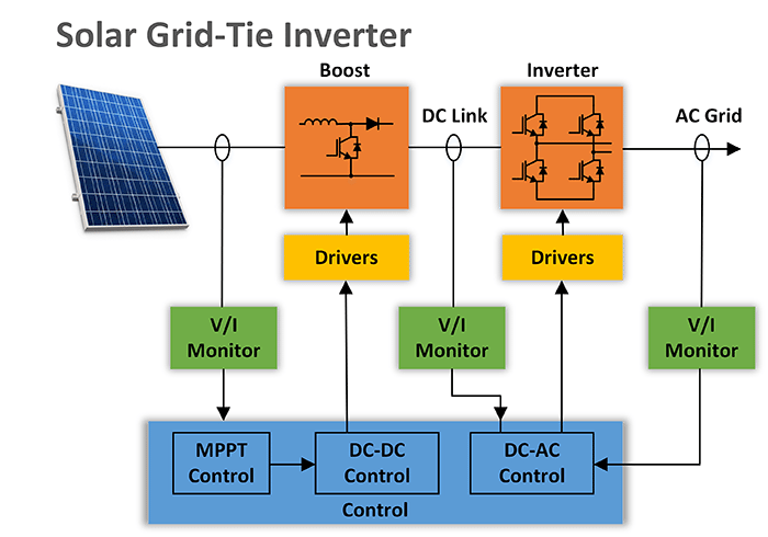 solar grid tie inverter taraz technologies intellisense smart current probes i2 dual current power electronics
