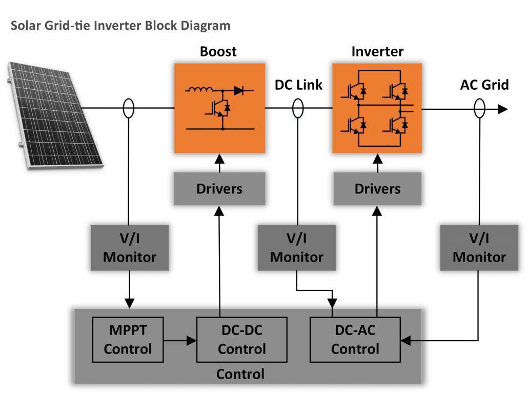 Power Modules Taraz Technologies Ac To Dc Converter Circuit Diagram