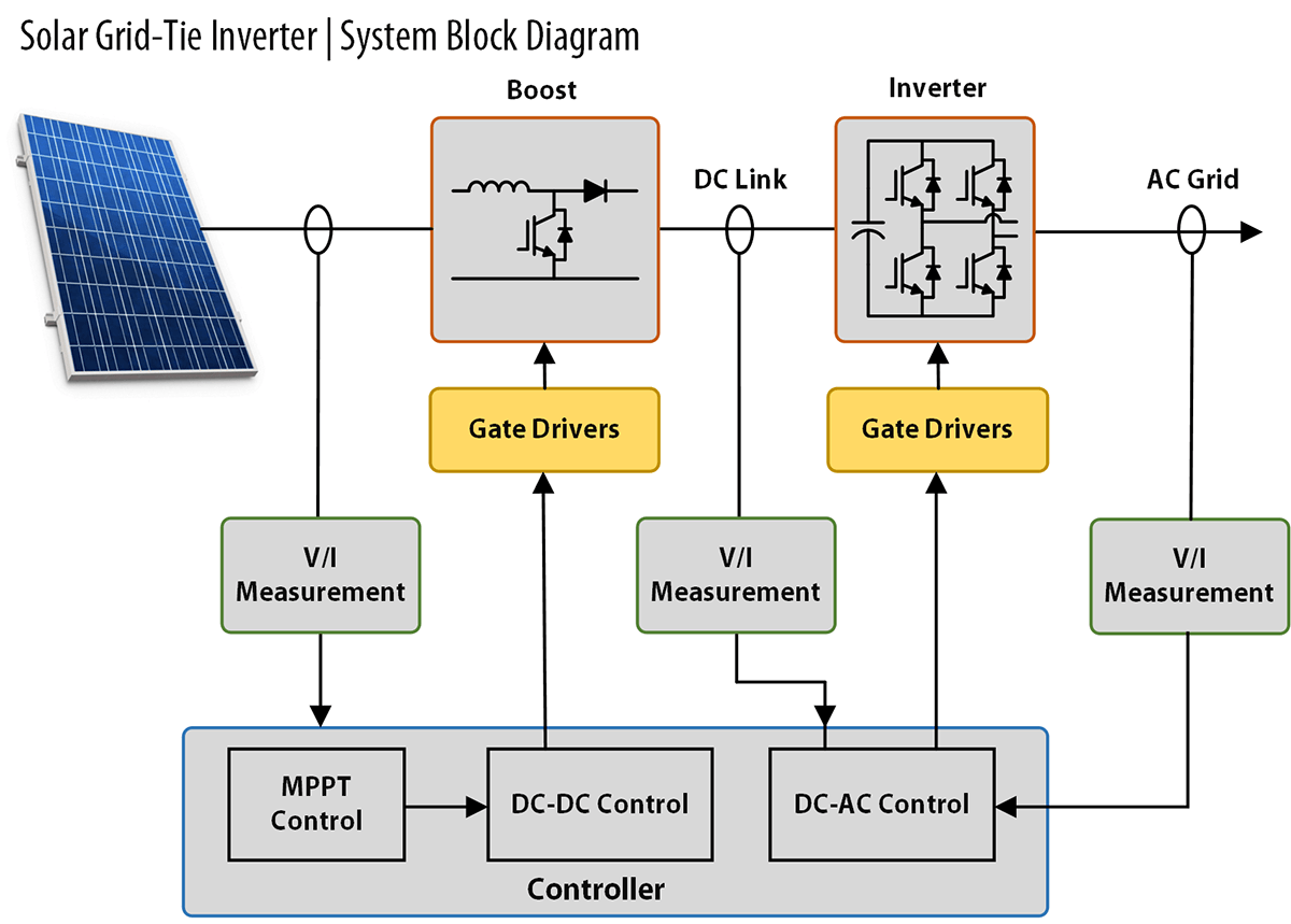 Isolated gate driver modules Functional Block Diagram