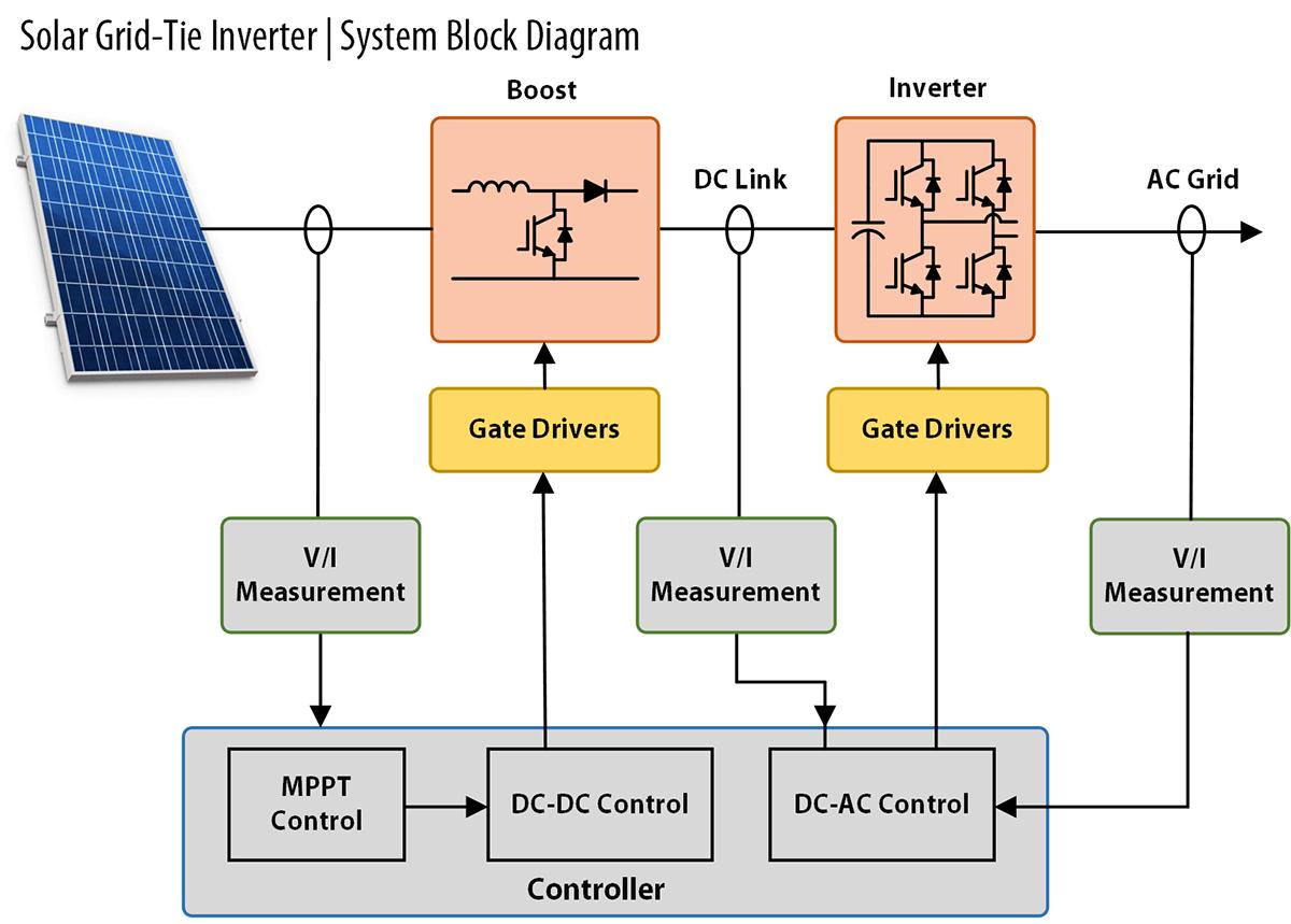 Power Kits Functional Block Diagram