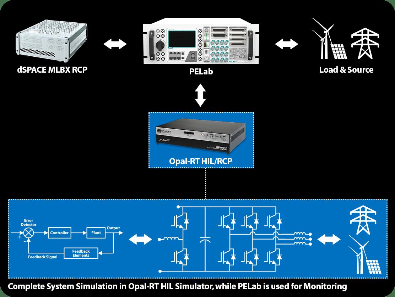 Opal-RT Real Time Simulation Monitoring