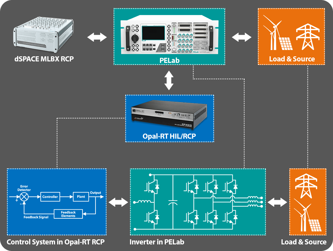 Opal-RT RCP with Hardware Validation