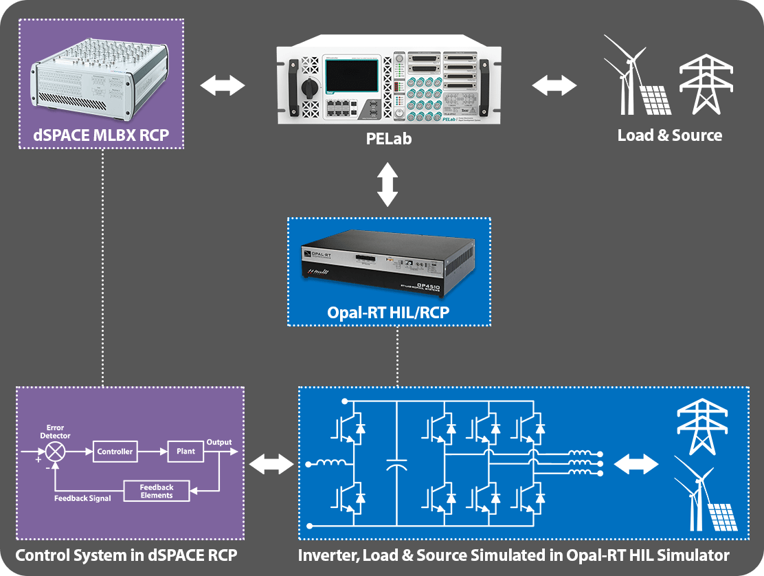 dSPACE RCP with C-HIL Validation