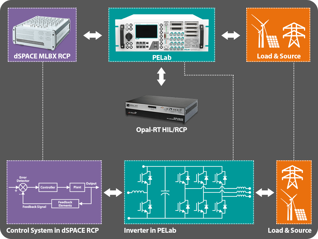 dSPACE RCP with Hardware Validation