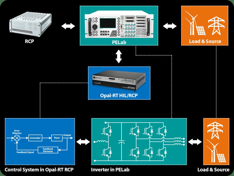 Opal-RT RCP Hardware Validation