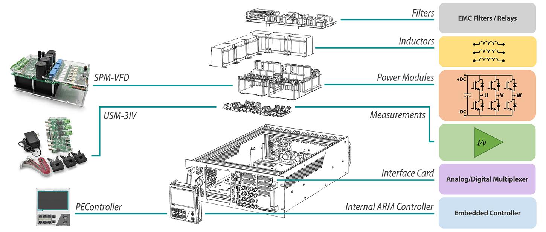 Inside a PELab