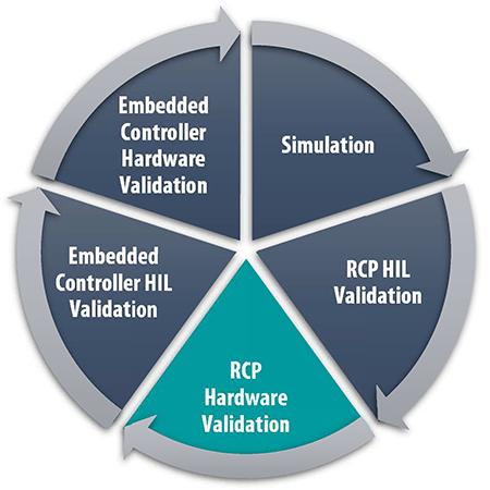 RnD Cycle RCP Hardware Validation