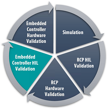 RnD Cycle uC HIL Validation