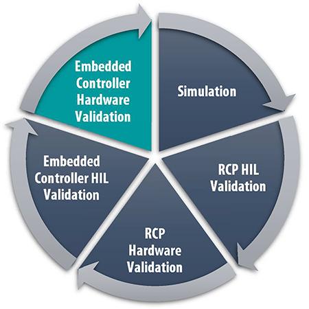 RnD Cycle uC Hardware Validation
